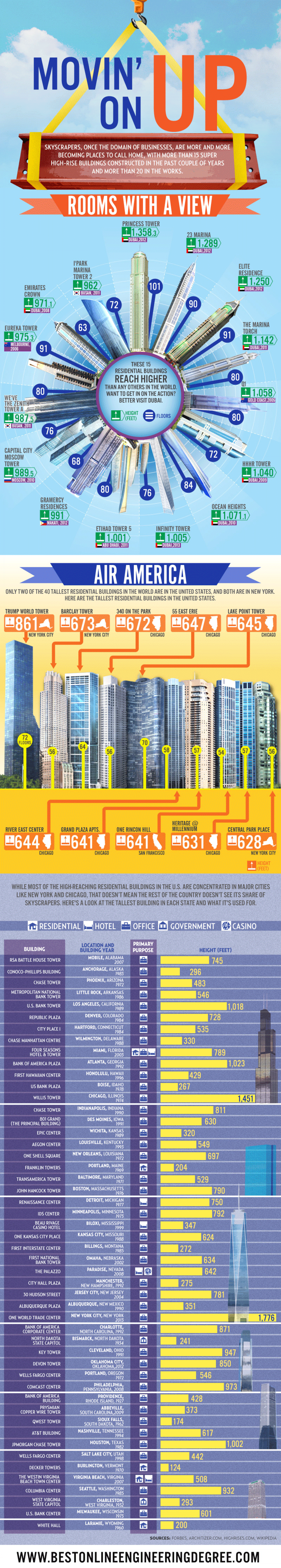 Movin' on Up Infographic