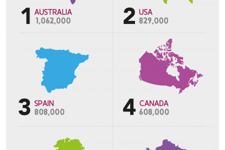 Moving Abroad? Find Out Where Do The British Emigrate To! Infographic