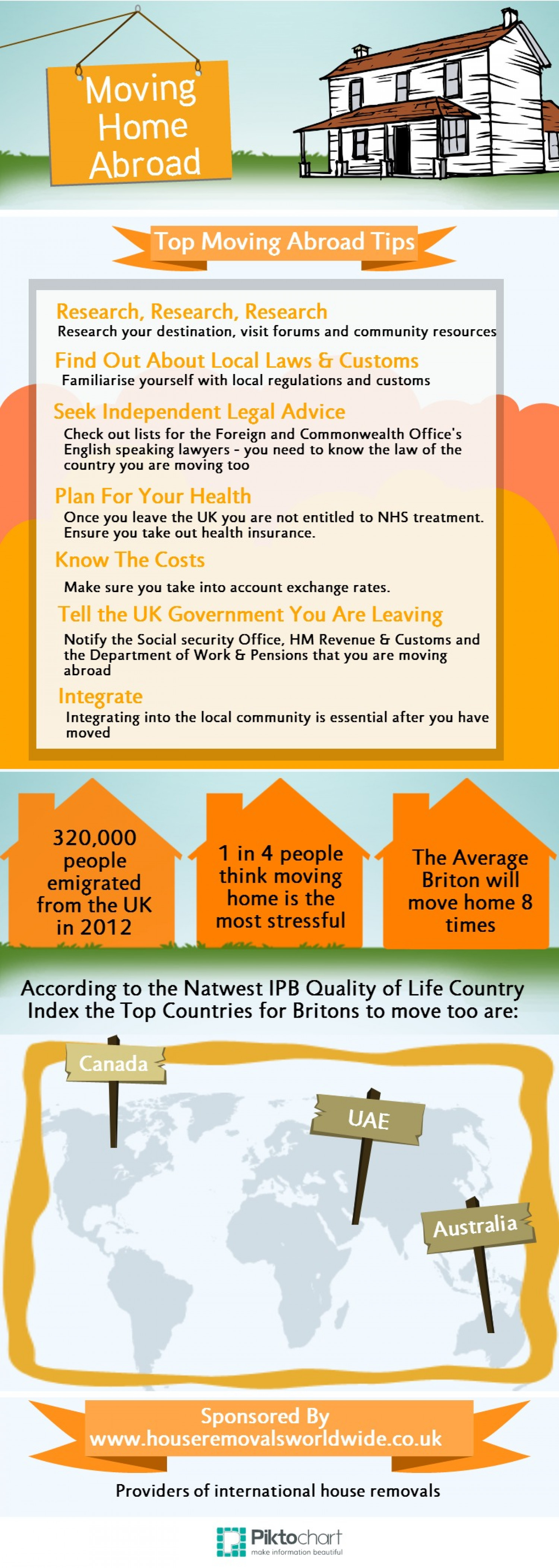 Moving Home Abroad Infographic