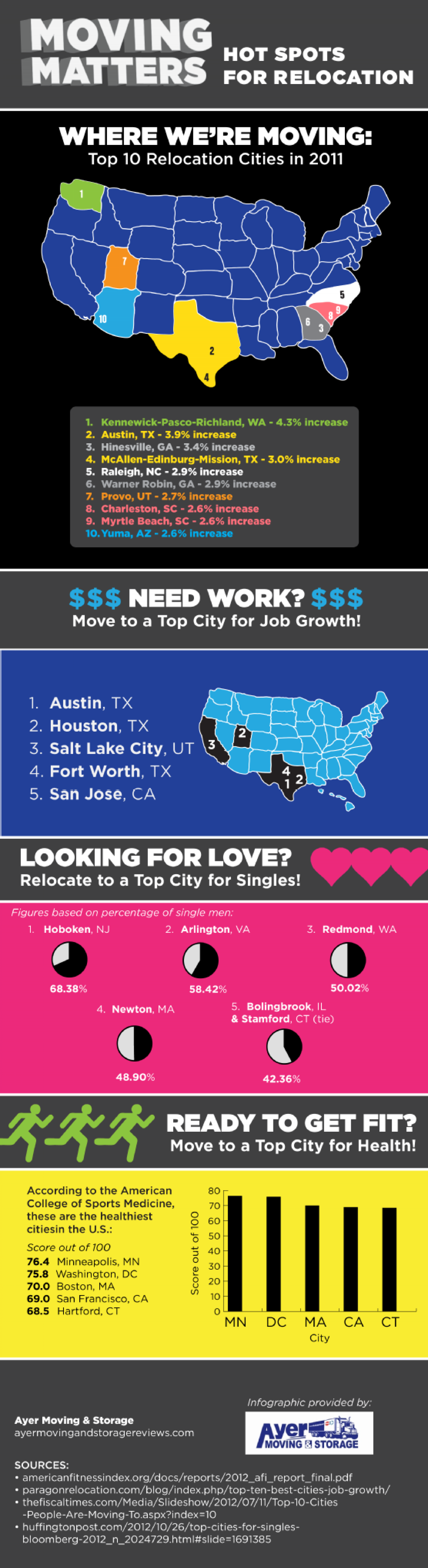 Moving Matters: Hot Spots for Relocation Infographic