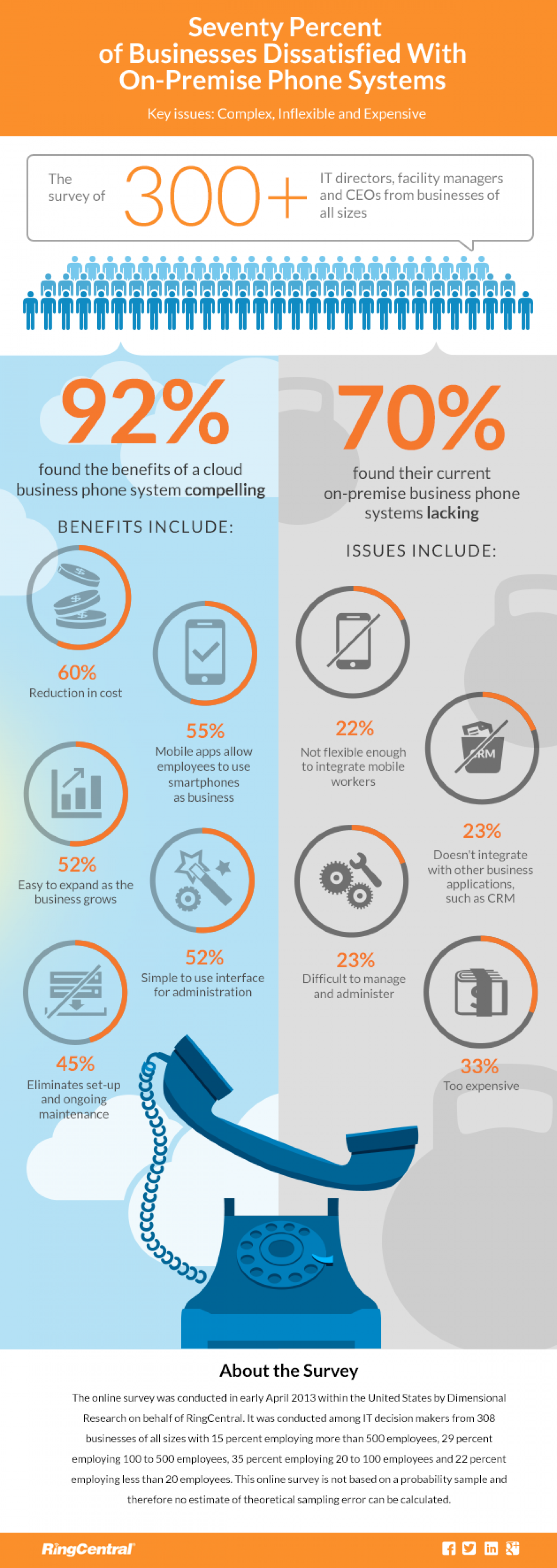 Seventy Percent of Businesses Dissatisfied With On-Premise Phone Systems Infographic