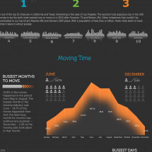 Moving Season 2012 Infographic