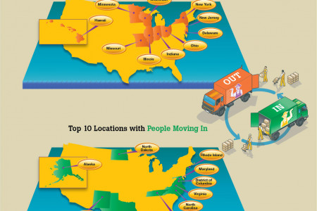 Moving to a New Job: The Cities — and Incentives — We Like the Most Infographic
