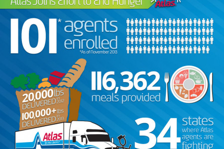 Moving With Atlas Fights Hunger  Infographic
