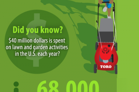 Mowers Through the Ages Infographic