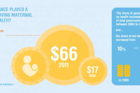 Mozambique: How has finance played a role In improving maternal and child health? Infographic
