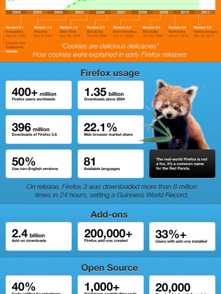 Mozilla Firefox – The road leading up to Firefox 4  Infographic