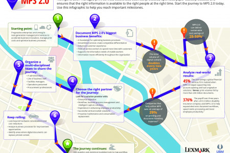 MPS 2.0: A Roadmap to Business Transformation Infographic