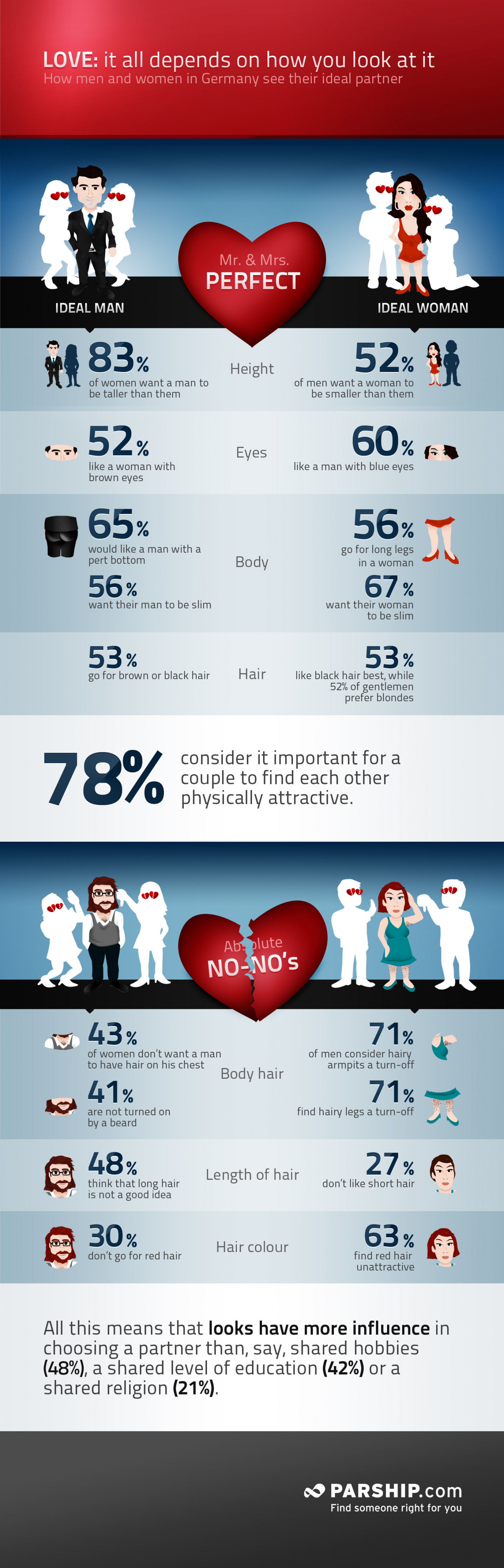 Mr & Mrs Perfect - How Germans picture their ideal man or ideal woman. Infographic