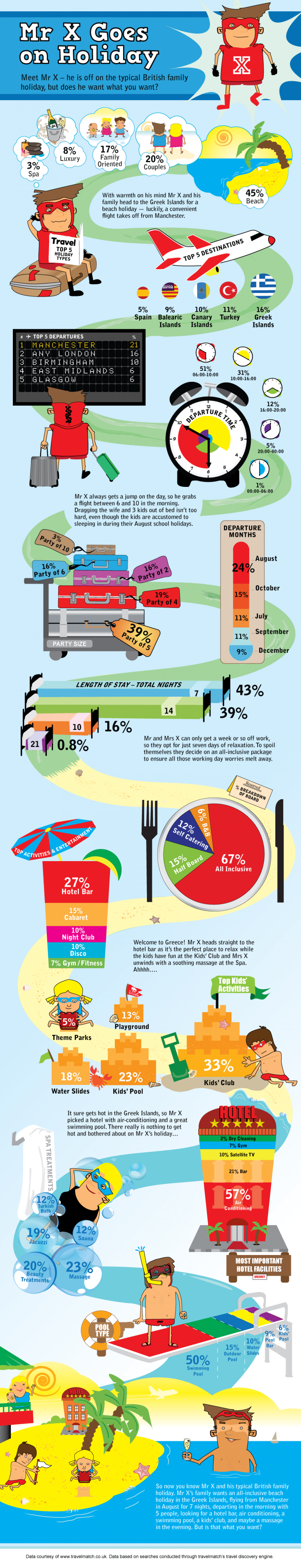 Mr X Goes on Holiday  Infographic