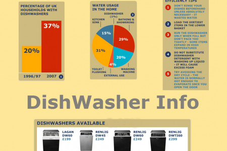 Dishwasher Infographic