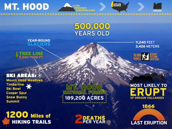 Mt. Hood Infographic
