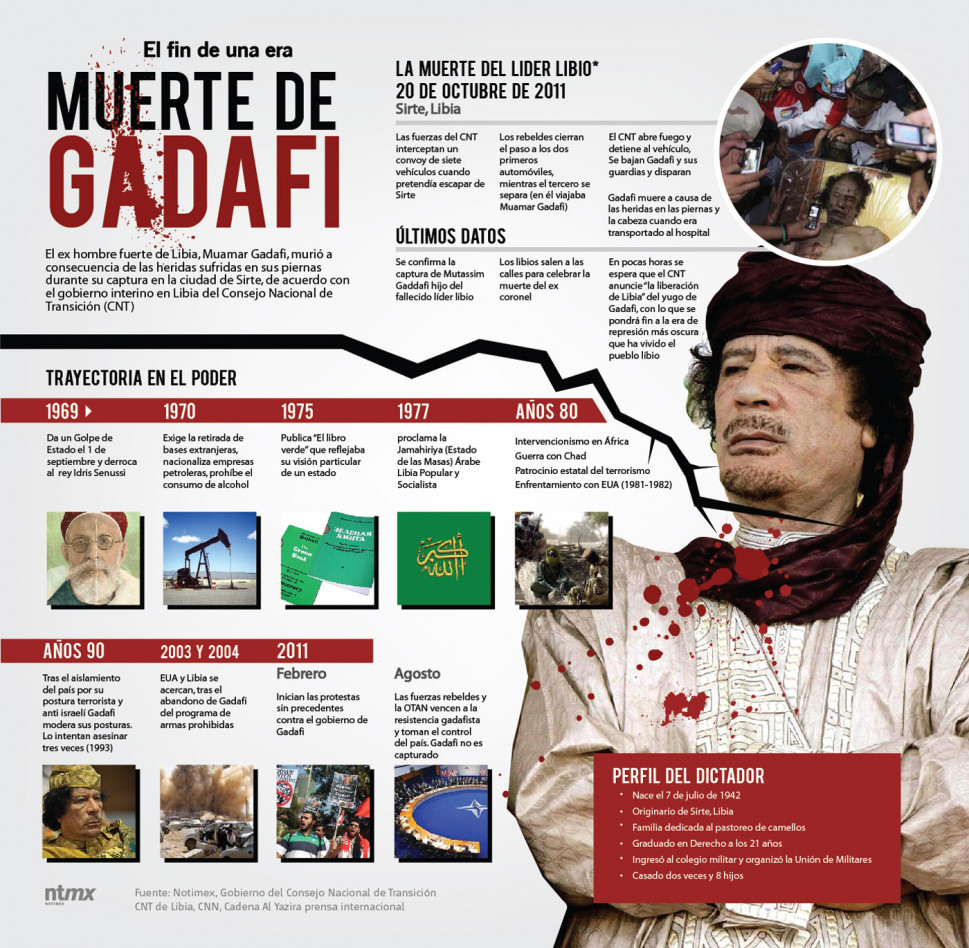 Muerte De Gadafi  Infographic