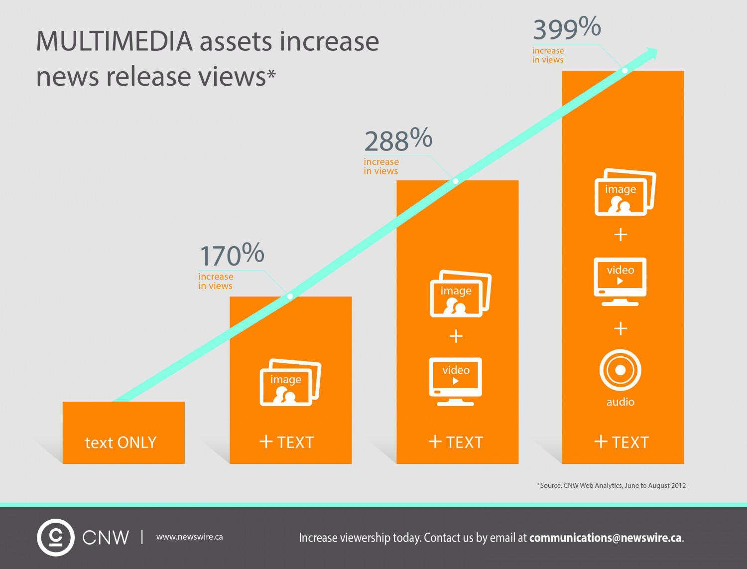 Multimedia assets increase news release views Infographic