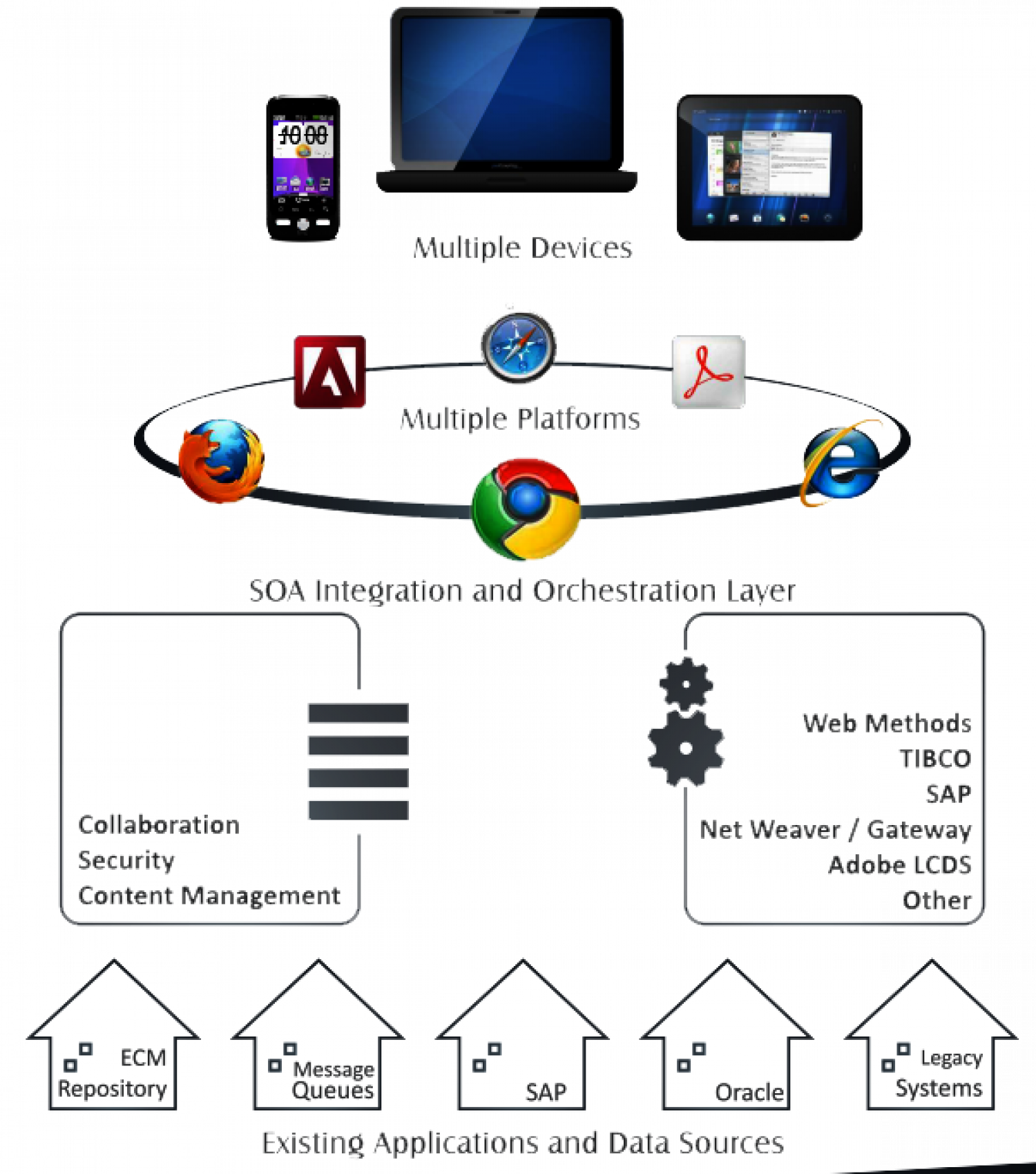 Multiple Devices and Platforms Infographic