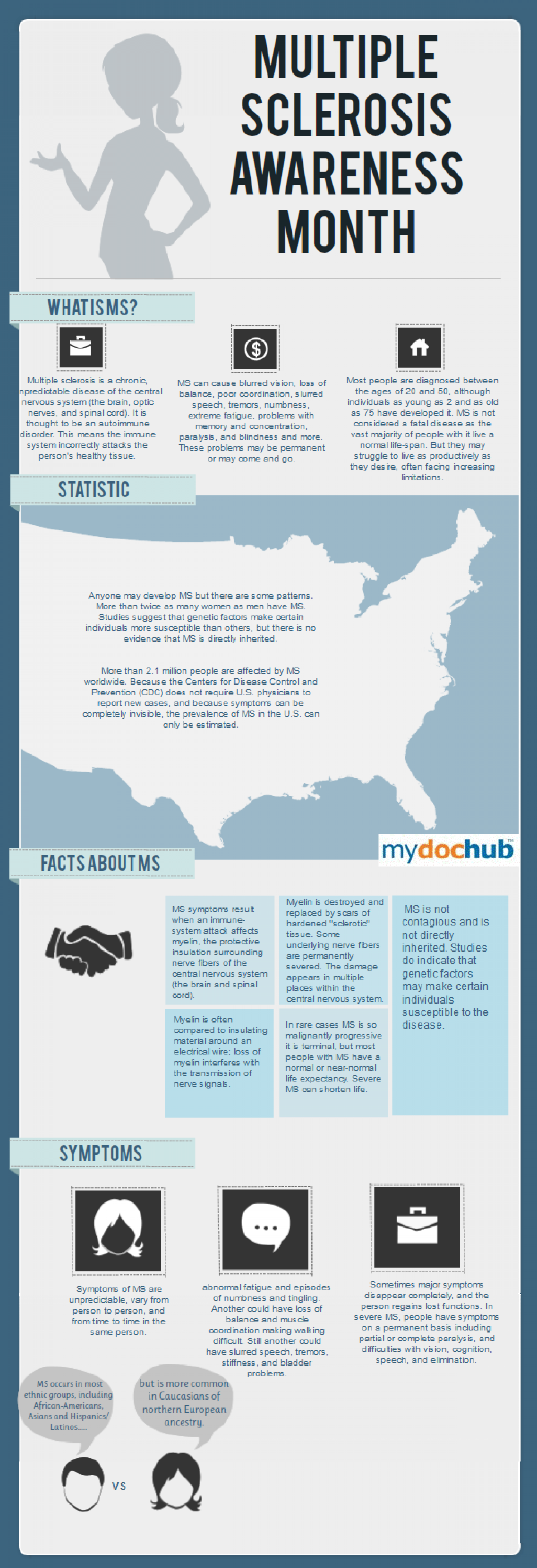 Multiple Sclerosis Awareness Month & Statistics  Infographic
