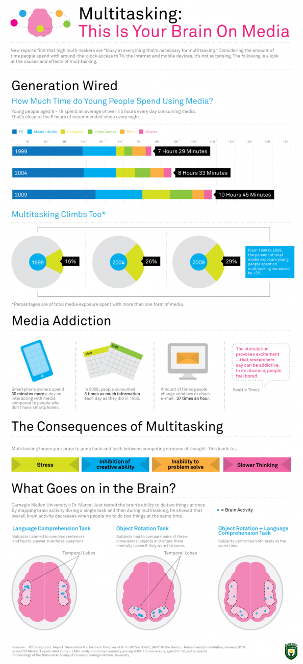 Multitasking: This is your brain on Media Infographic