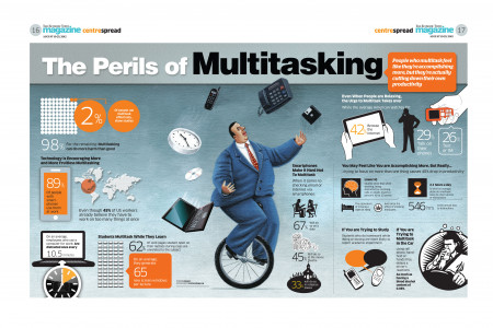 Multitasking Infographic