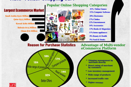 Multi-Vendor Shopping Cart - Uni-eMerchant Infographic