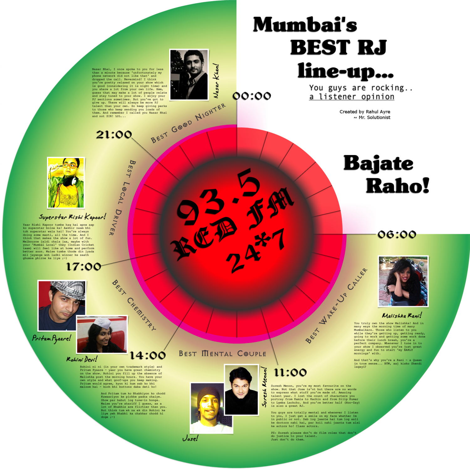 Mumbai's Best Radio Jockey Line-Up Infographic