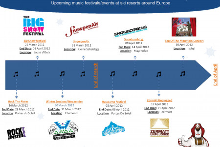 Music Festivals on the Alps -Timeline Infographic