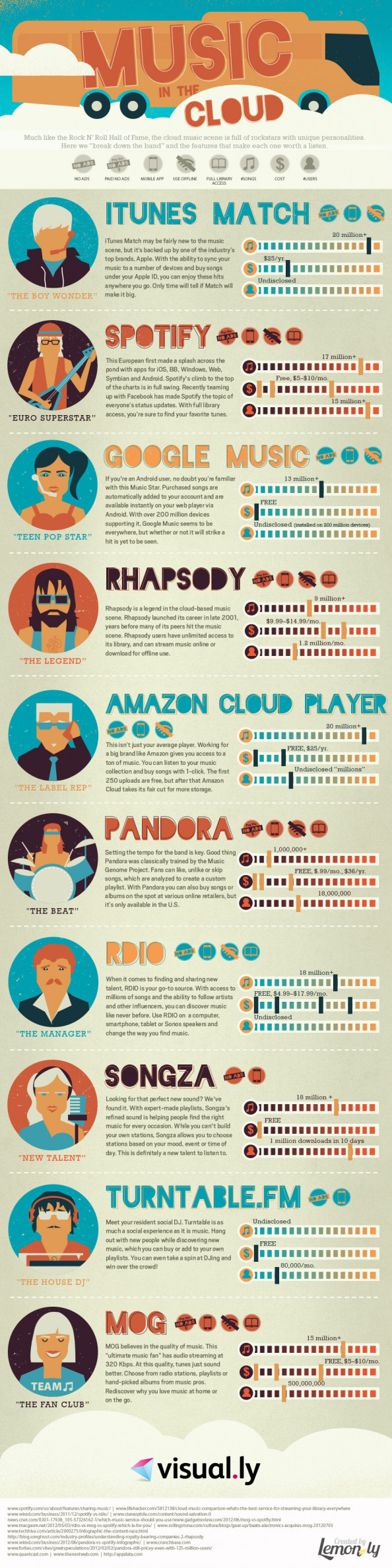 Infographic: Top 10 Cloud Music Stores: Music in the Cloud