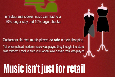 Music Increases Sales Infographic