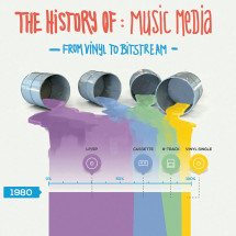 Music Media, From Vinyl To Bitstreams  Infographic