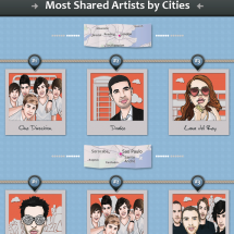 Music Sharing Around The World Infographic