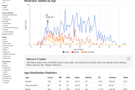Musicians' Ages of Death Infographic