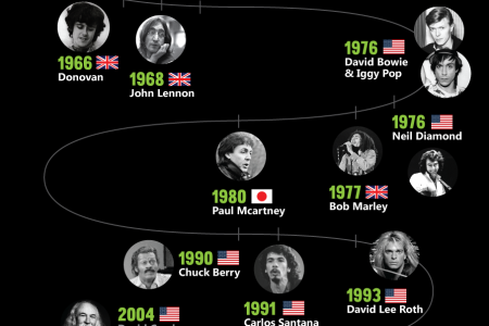 Musicians who were arrested for weed posession Infographic