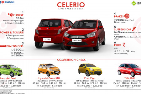Must Know Facts about the Maruti Celerio Infographic