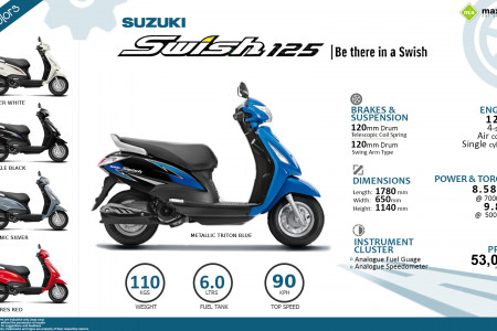 Must Know Facts about the Suzuki Swish Infographic