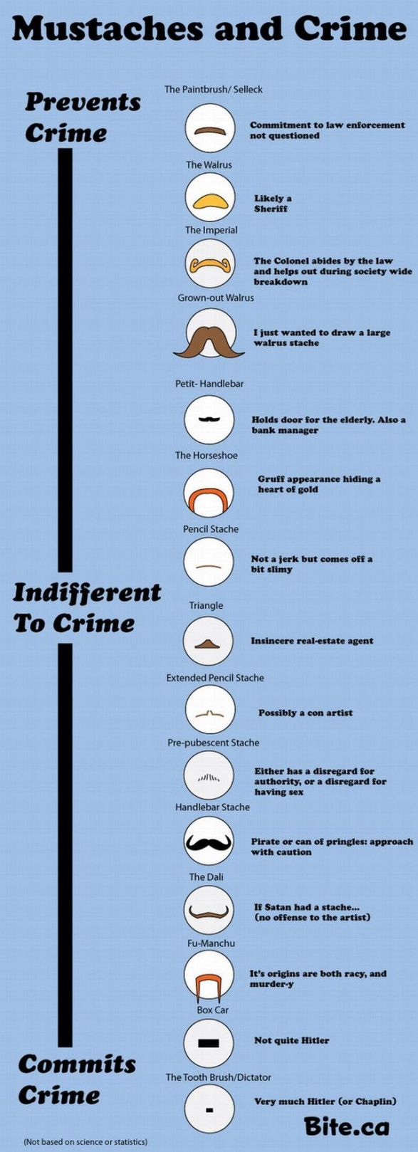 Mustaches and Crime