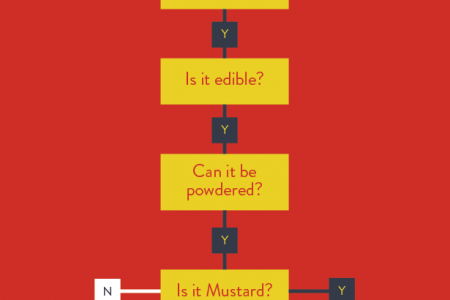 Mustard or Custard Infographic