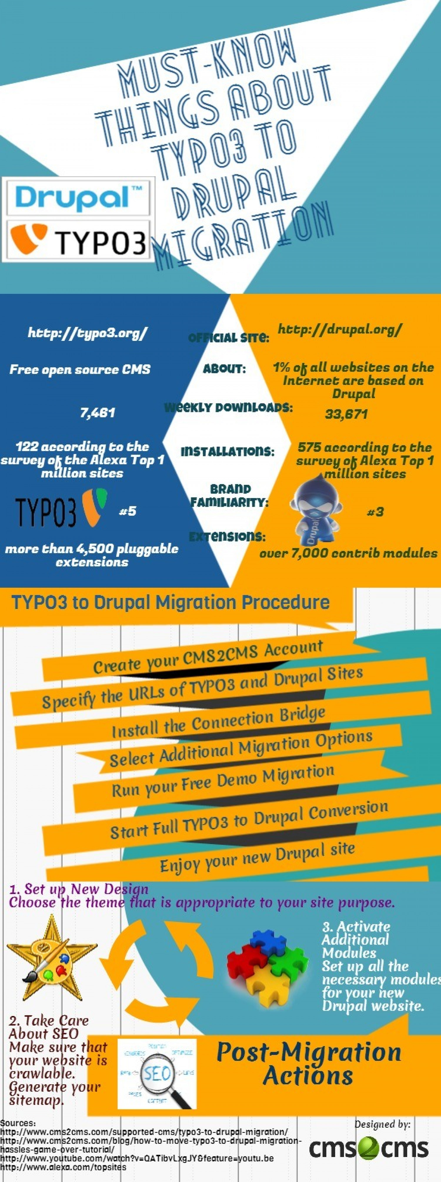 Must-Know Things about TYPO3 to Drupal Migration Infographic