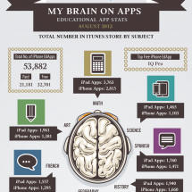 My Brain On Apps! Educational App Stats Infographic