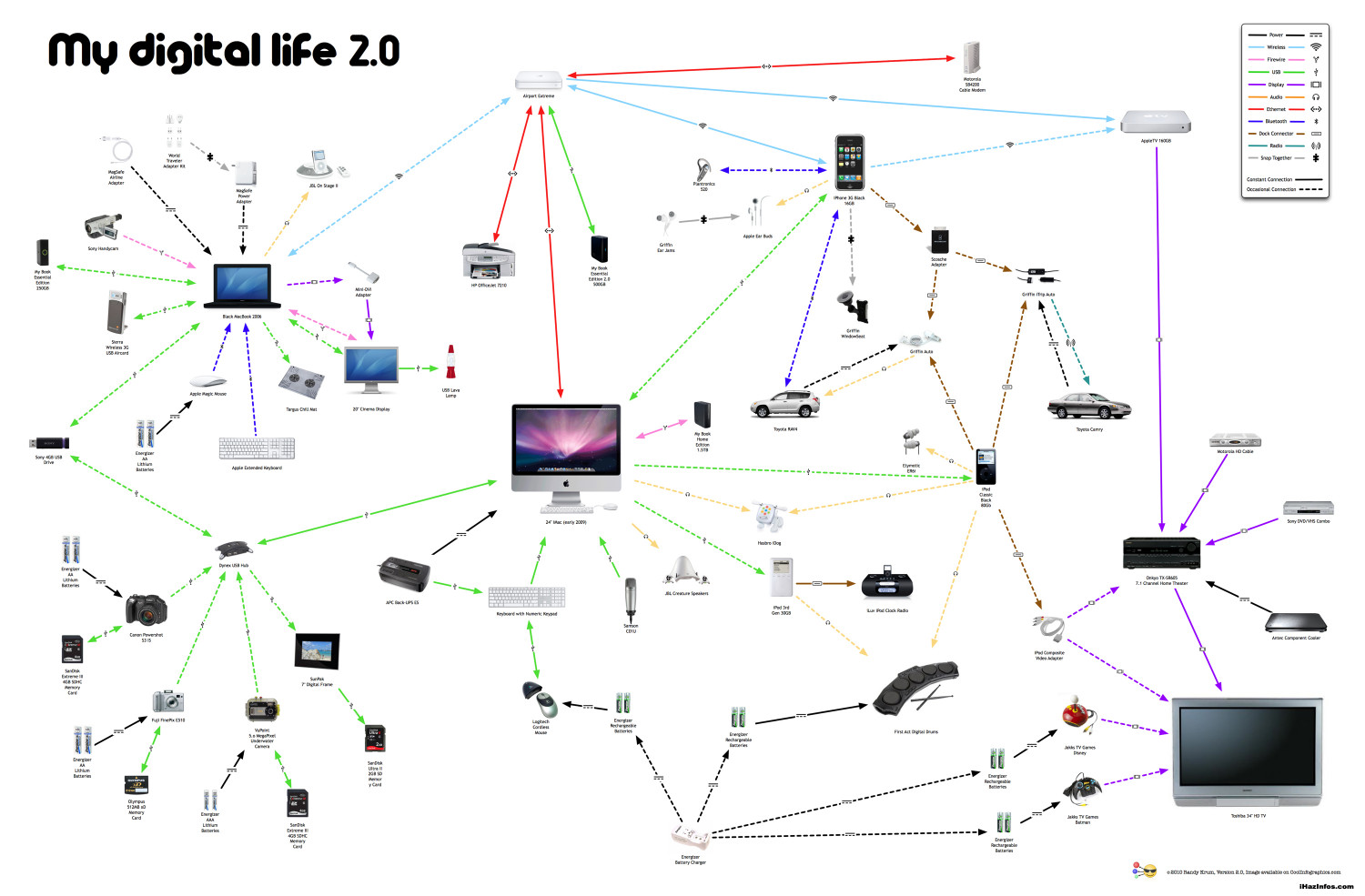 My Digital Life 2.0 Infographic