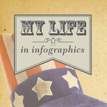 My life in infographics. Beliefs. Infographic