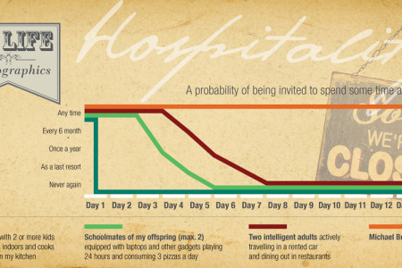 My life in infographics. Hospitality. Infographic