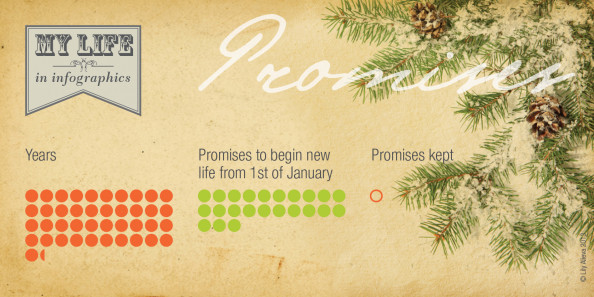 My life in infographics. Promises. Infographic