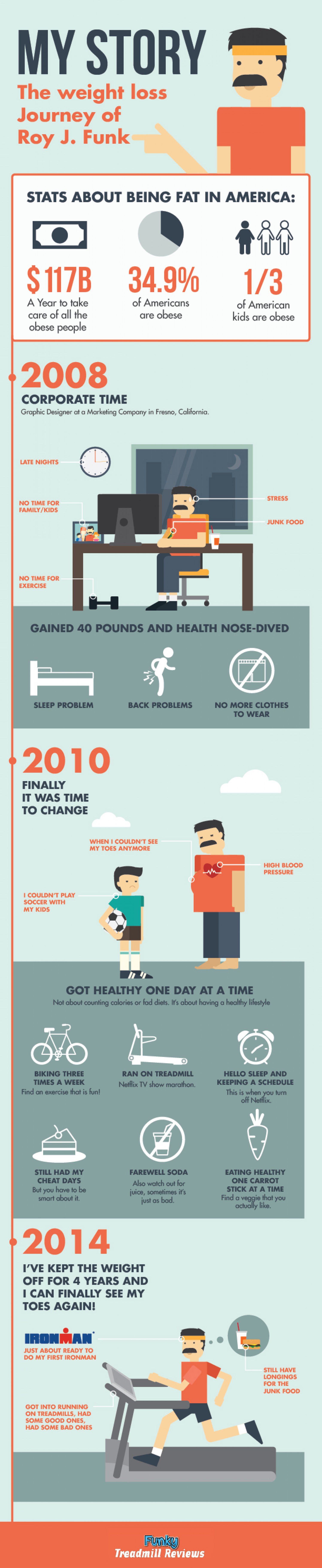 My Story: The Weight Loss Journey of Roy J. Funk Infographic