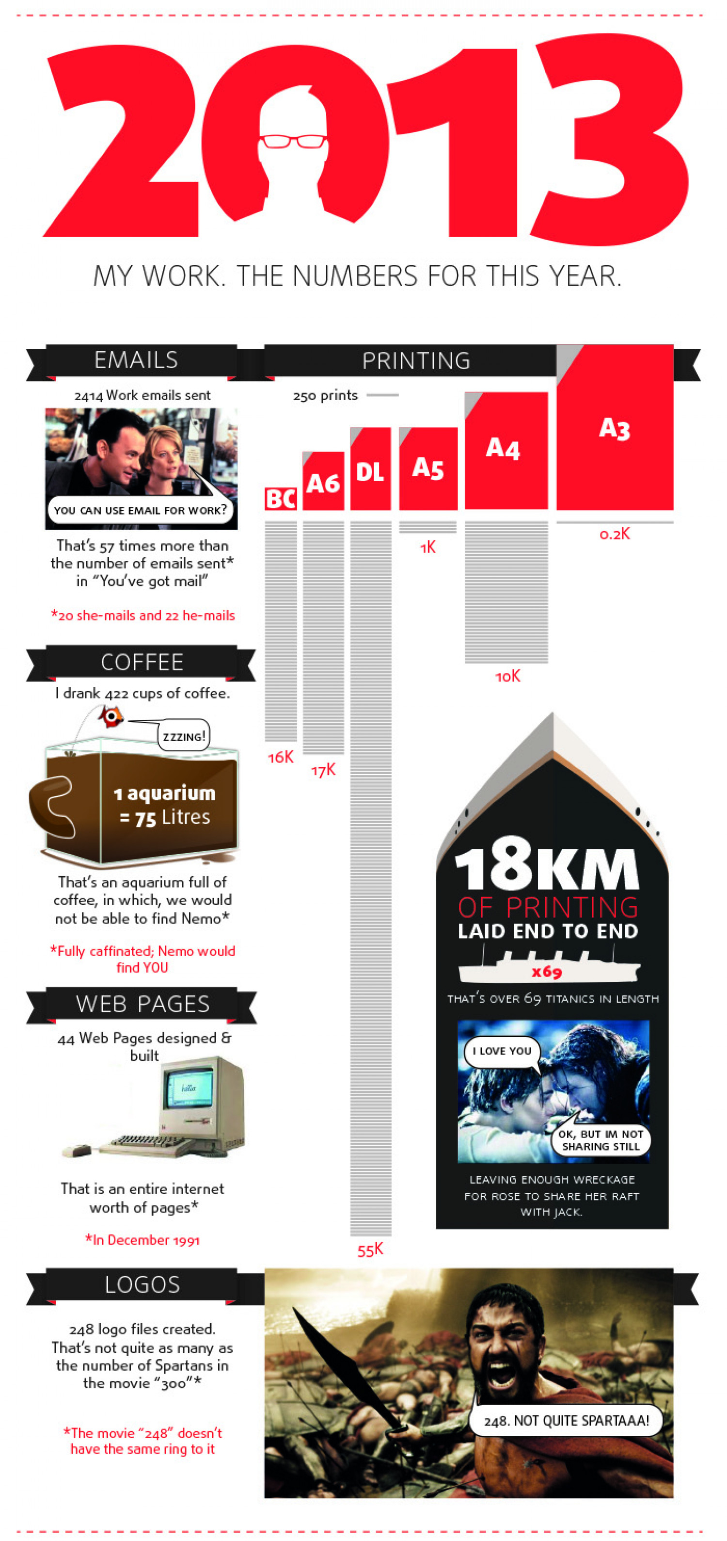 My work in 2013 Infographic