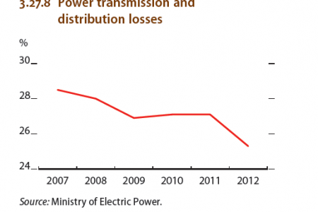 Myanmar : Power Transmission and distribution losses Infographic