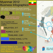 Myanmar 2012 Business Infographics Infographic