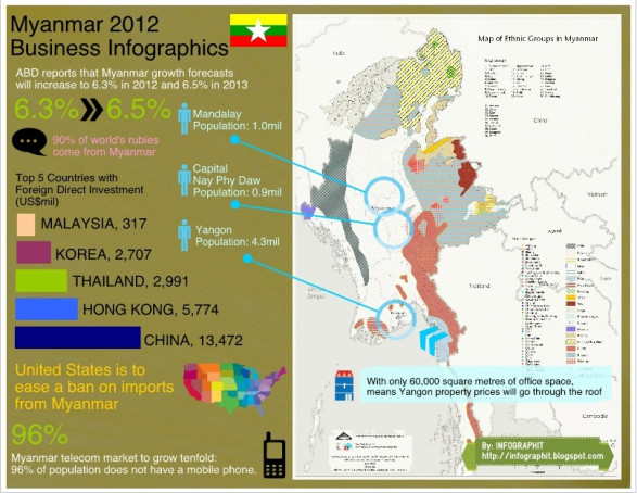 Myanmar 2012 Business Infographics