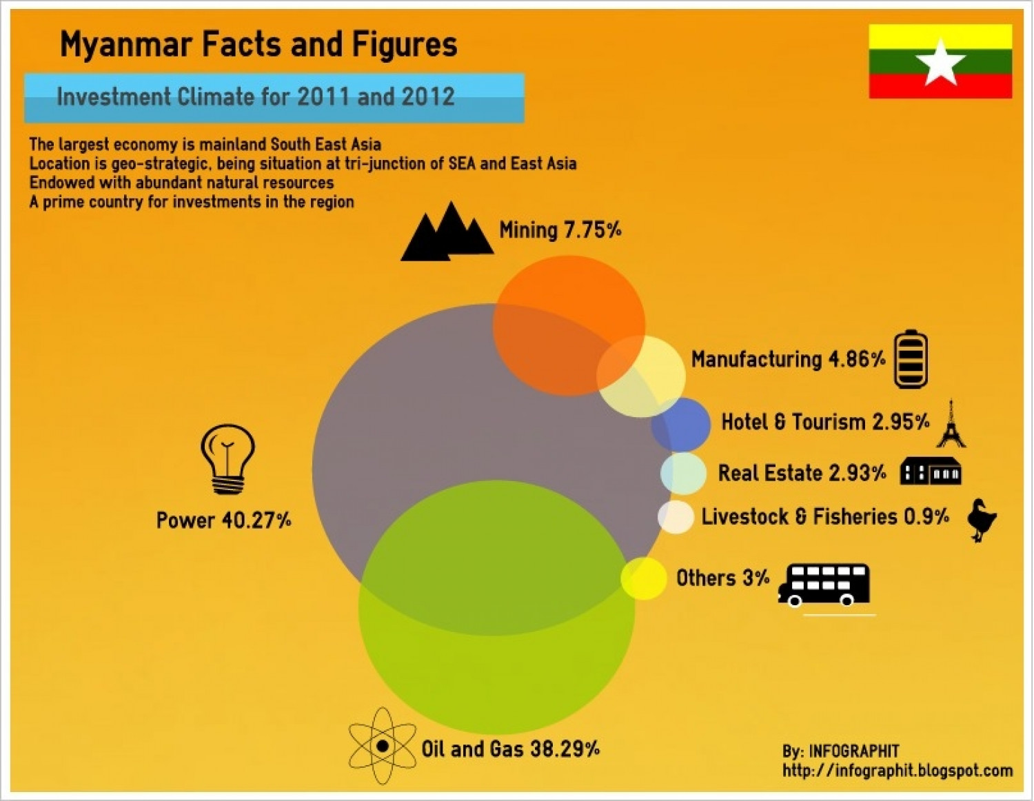 Myanmar Facts and Figures 2011/2012 Infographic