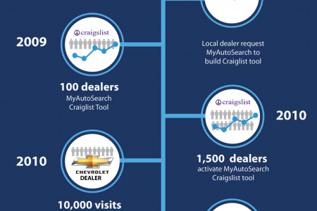 MyAutoSearch timeline  Infographic