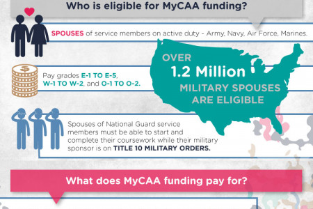 MyCAA Education Funding Quick Reference Infographic