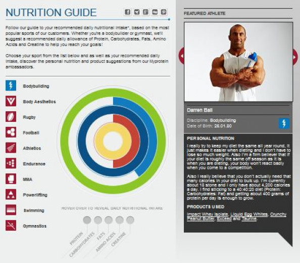 Myprotein Nutrition Guide Infographic